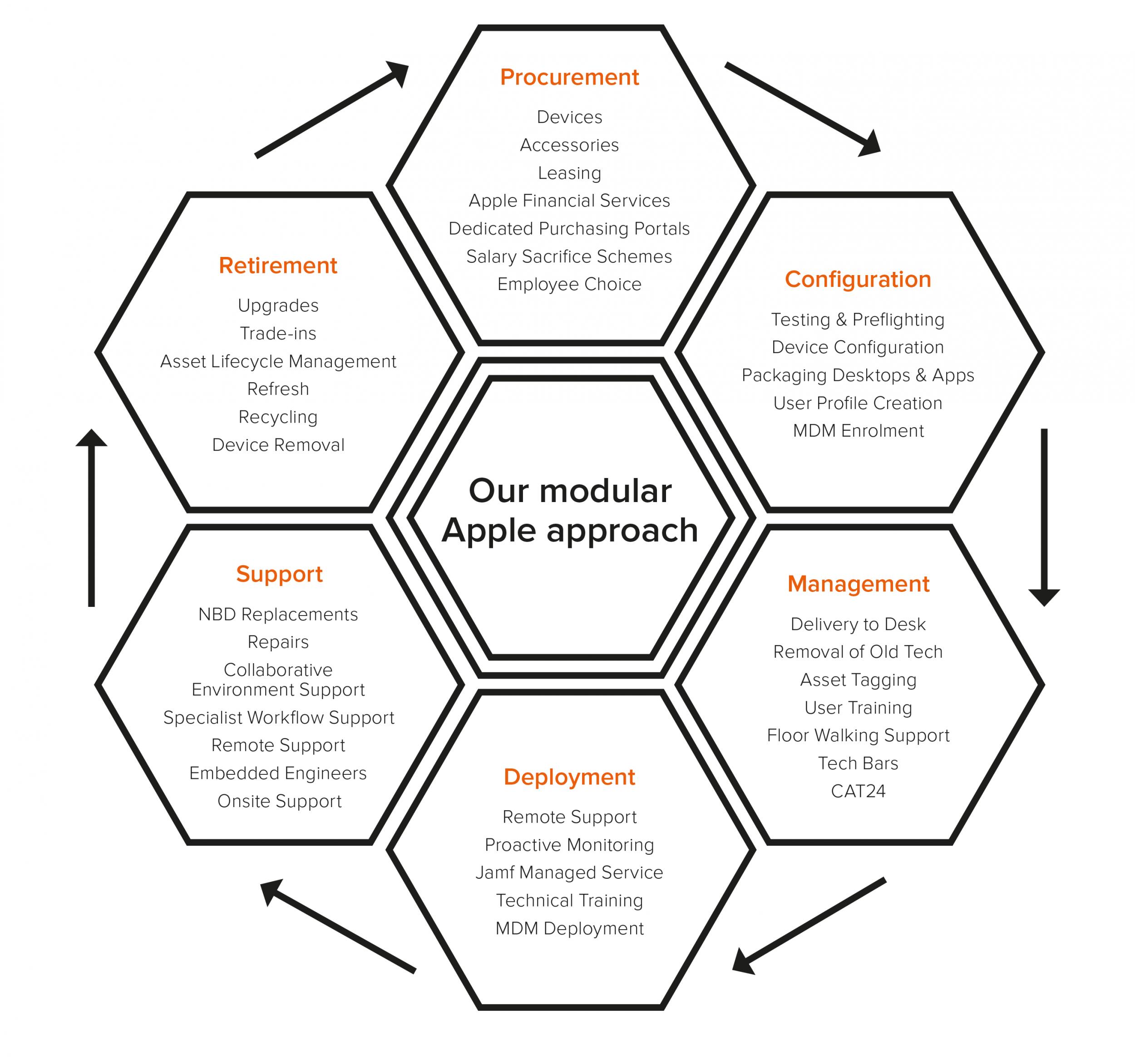 Illustration of a modular Apple approach