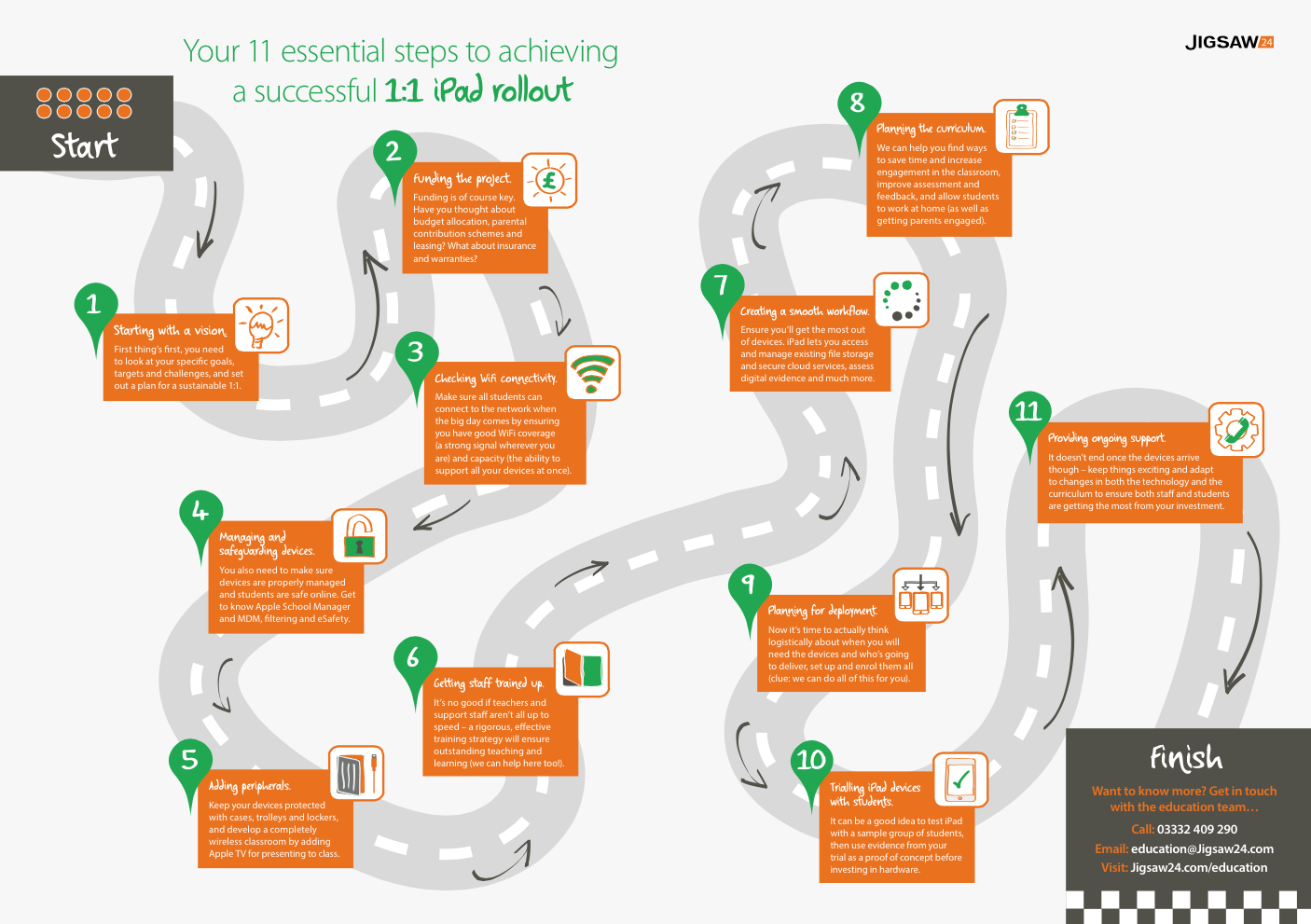 Us Road Map For Ipad Your 1:1 iPad roadmap: 11 essential steps to a successful rollout