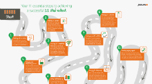 Your 1:1 iPad roadmap: 11 essential steps to a successful rollout