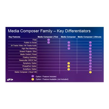 Avid Media Composer Ultimate 1-Year Subscription - Boxed image 2