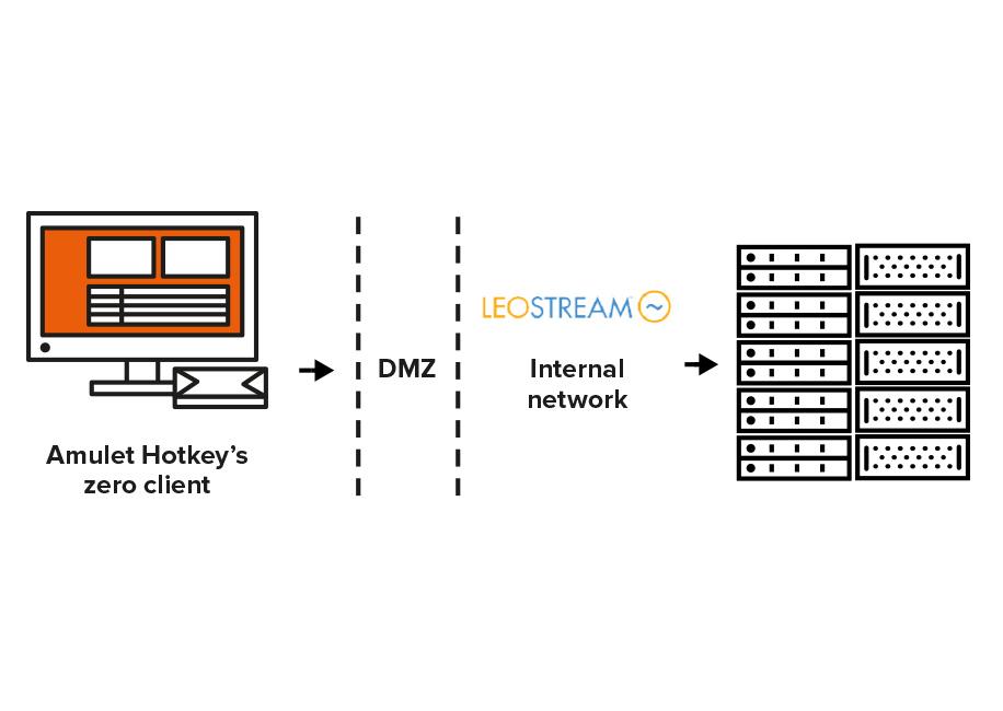 Diagram of the Leostream Gateway solution