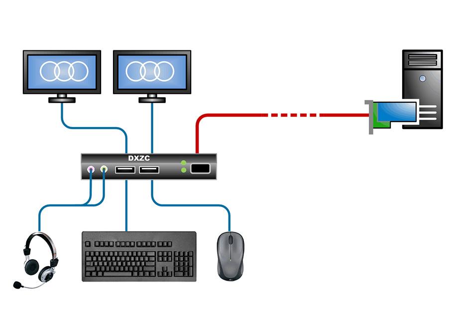Diagram of Amulet Hotkey's zero client solution