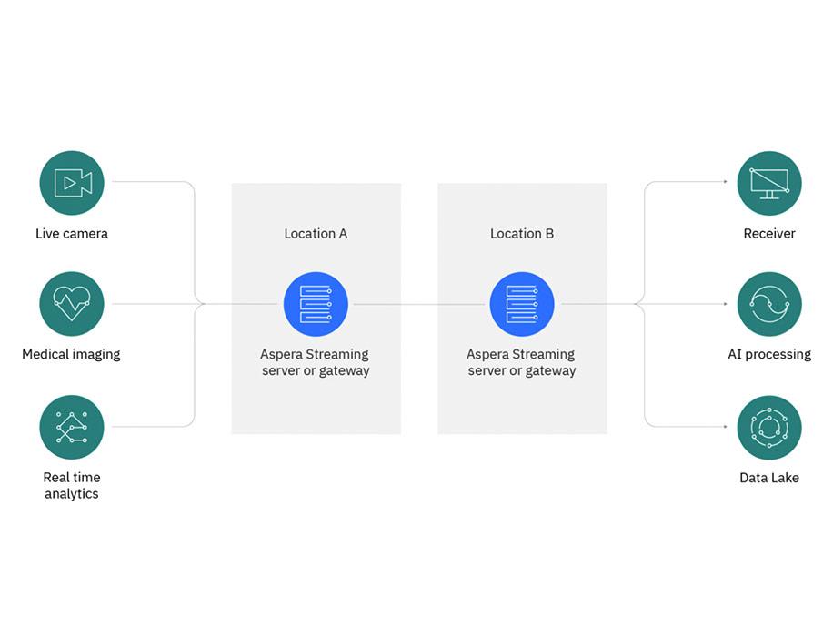 IBM Aspera Streaming diagram
