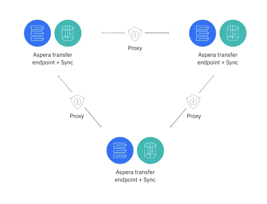 IBM Aspera Sync